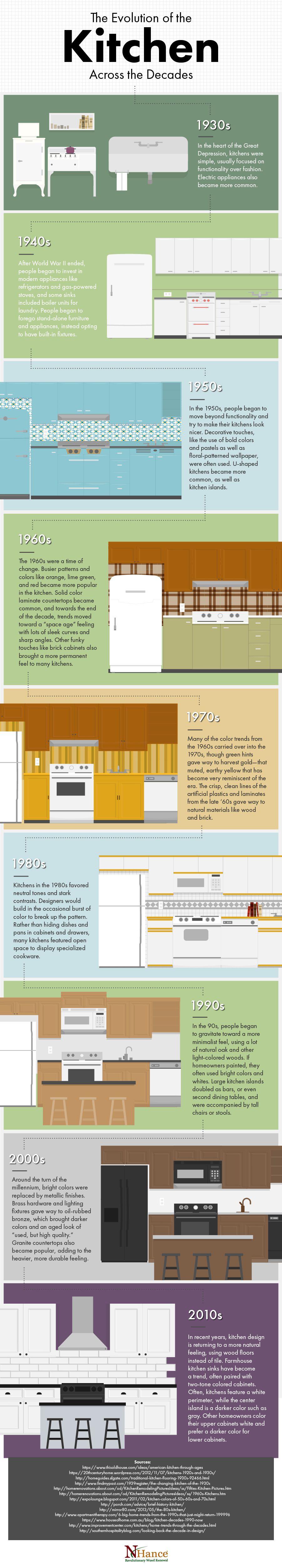 evolution of kitchen trends